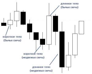 svechnoy-analiz-4