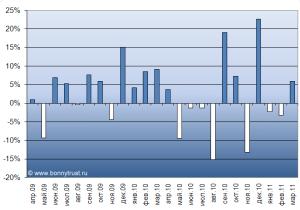 profitMonthly-chart