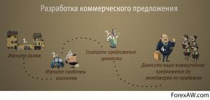 Миссия выполнима: коммерческое предложение или не КП?..