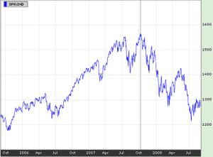 Как инвестиция в 500$ принесла мне 4400% прибыли за два года?