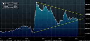 Тонкости торговли на Форекс: стоп по волатильности