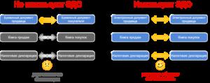Организационные преимущества 1С-ЭДО