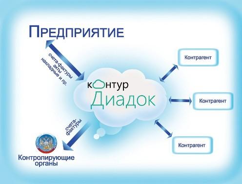 Использование электронных документов в организации с помощью системы ЭДО Контур.Диадок